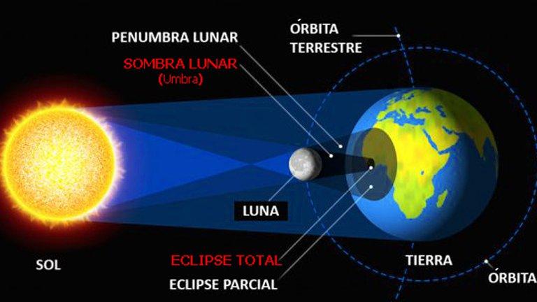 eclipse solar total en la Tierra